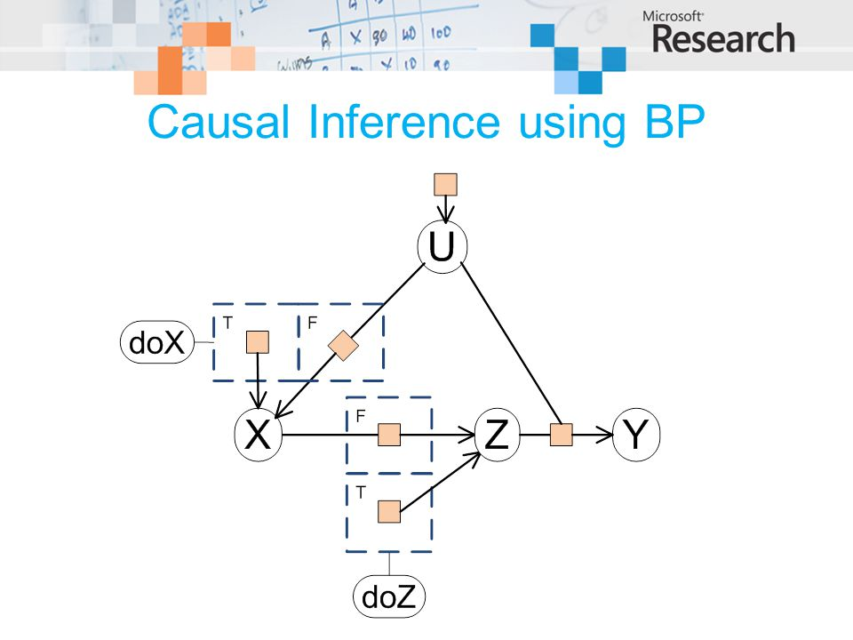 Causal Inference using BP