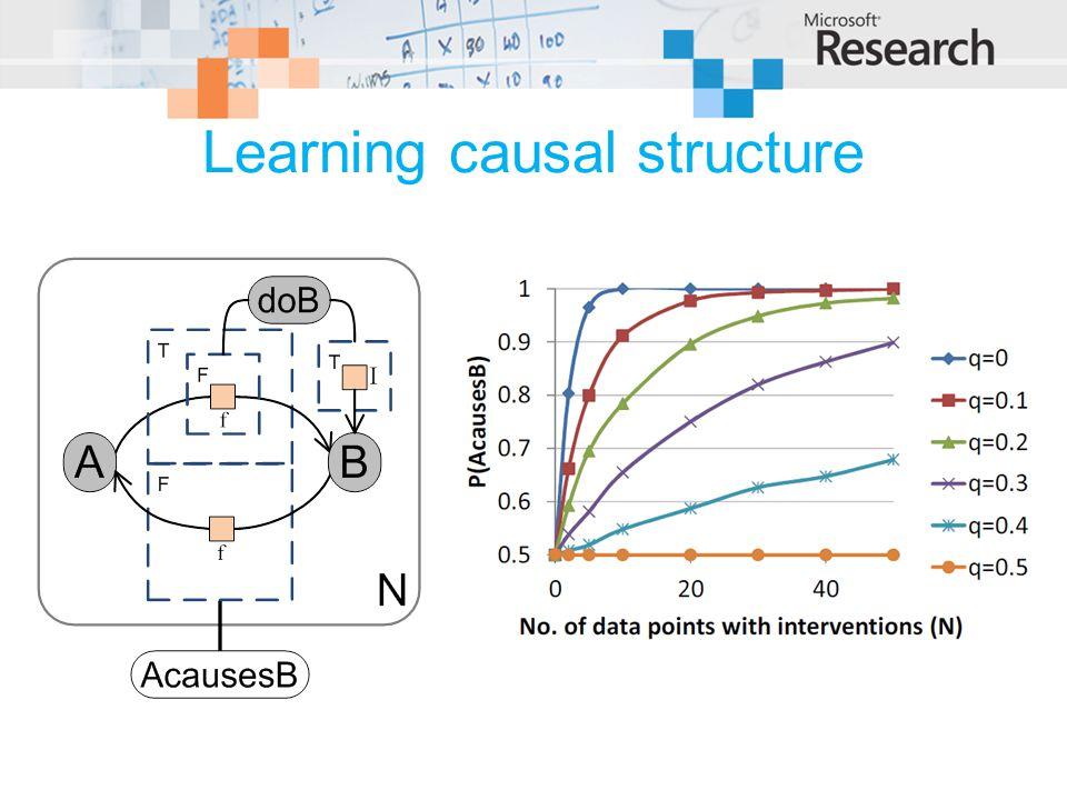 Learning causal structure