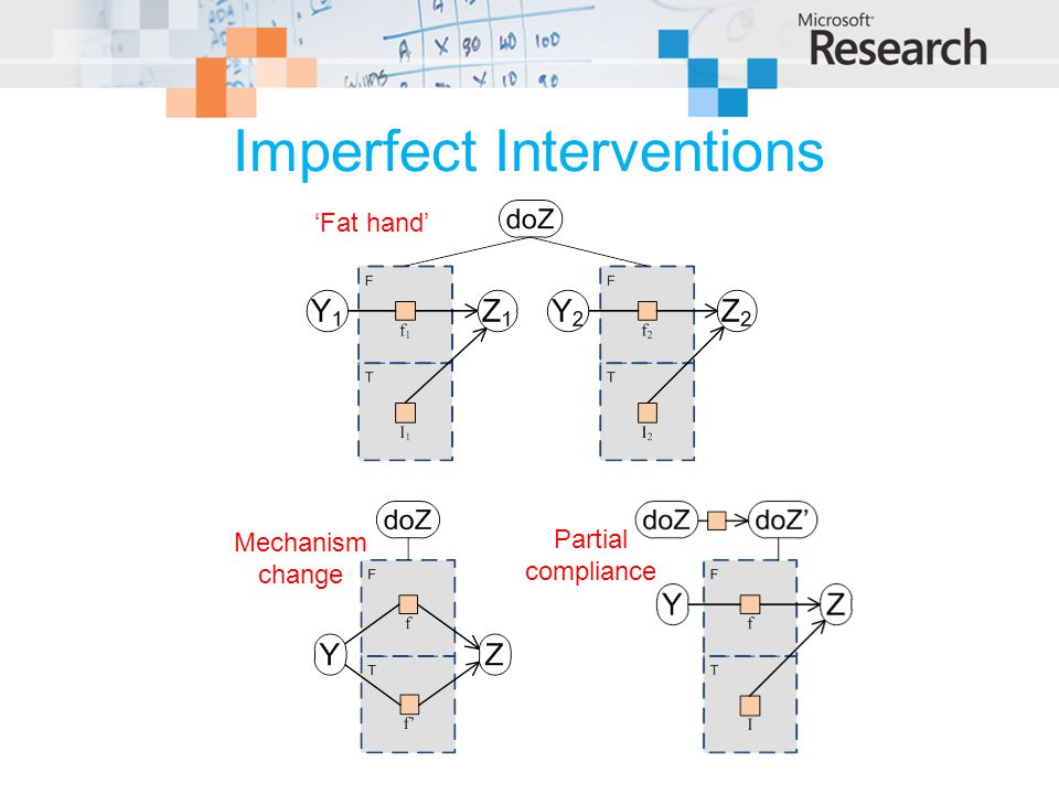 Imperfect Interventions