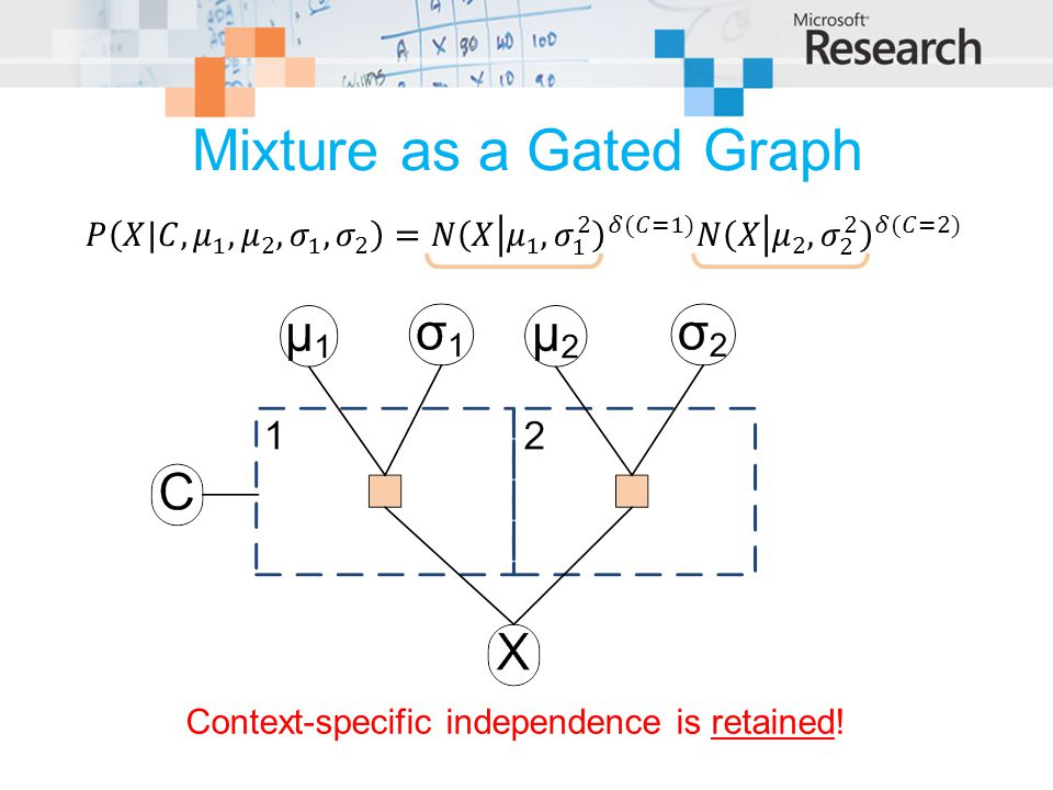 Mixture as a Gated Graph