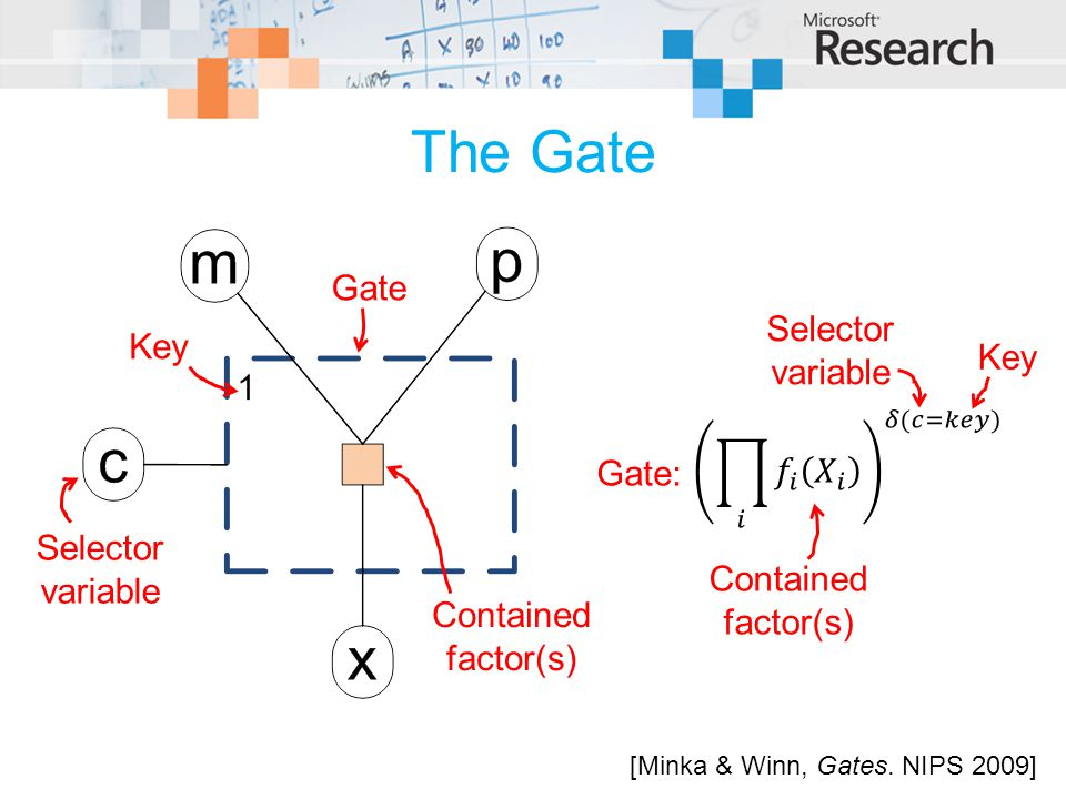 The Gate Gate Selector variable Key Key 𝑖 𝑓 𝑖 𝑋 𝑖 𝛿(𝑐=𝑘𝑒𝑦) Gate: