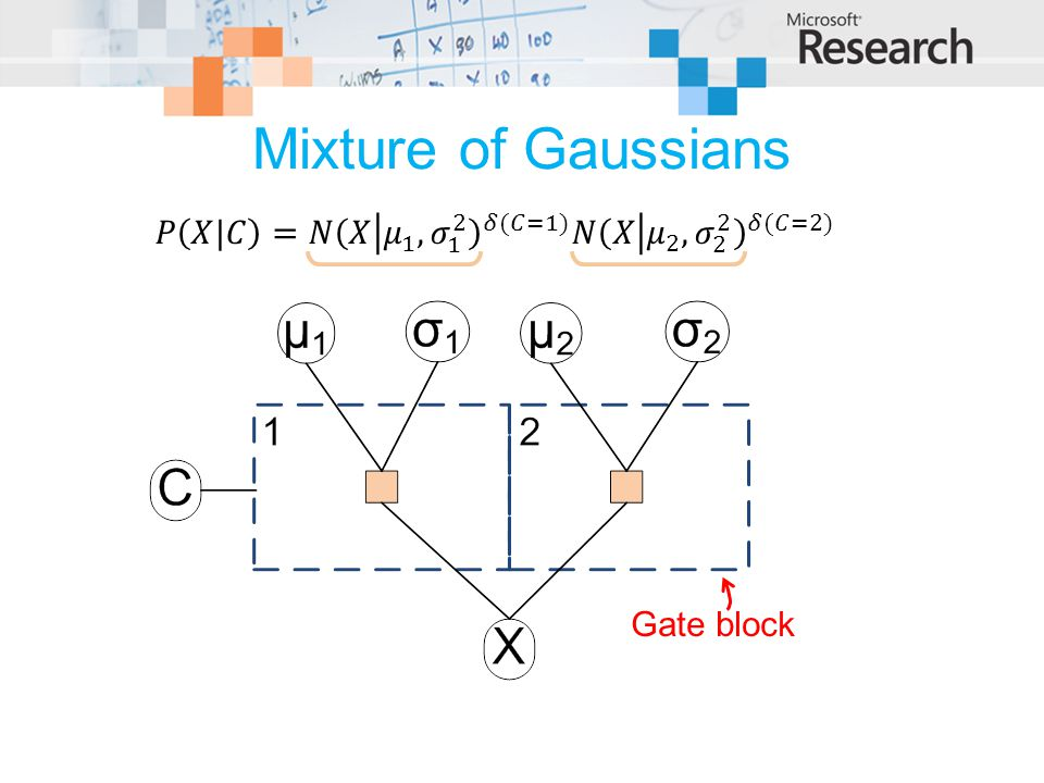 Mixture of Gaussians 𝑃 𝑋|𝐶 = 𝑁 𝑋 𝜇 1 , 𝜎 1 2 𝛿(𝐶=1) 𝑁 𝑋 𝜇 2 , 𝜎 2 2 𝛿(𝐶=2) Gate block