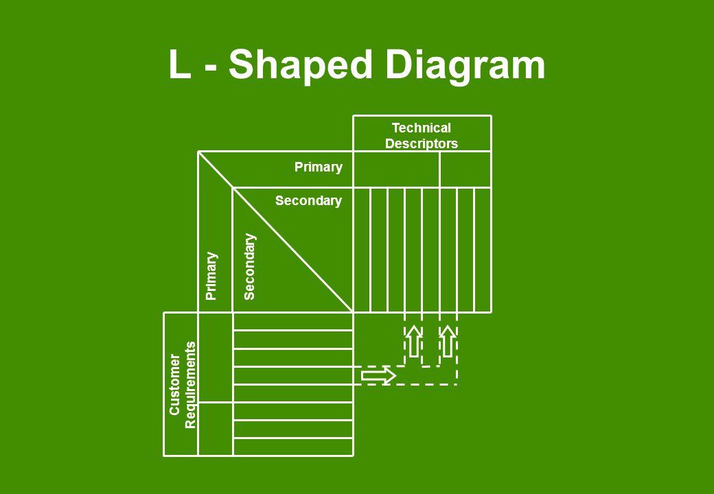 Technical Descriptors Customer Requirements
