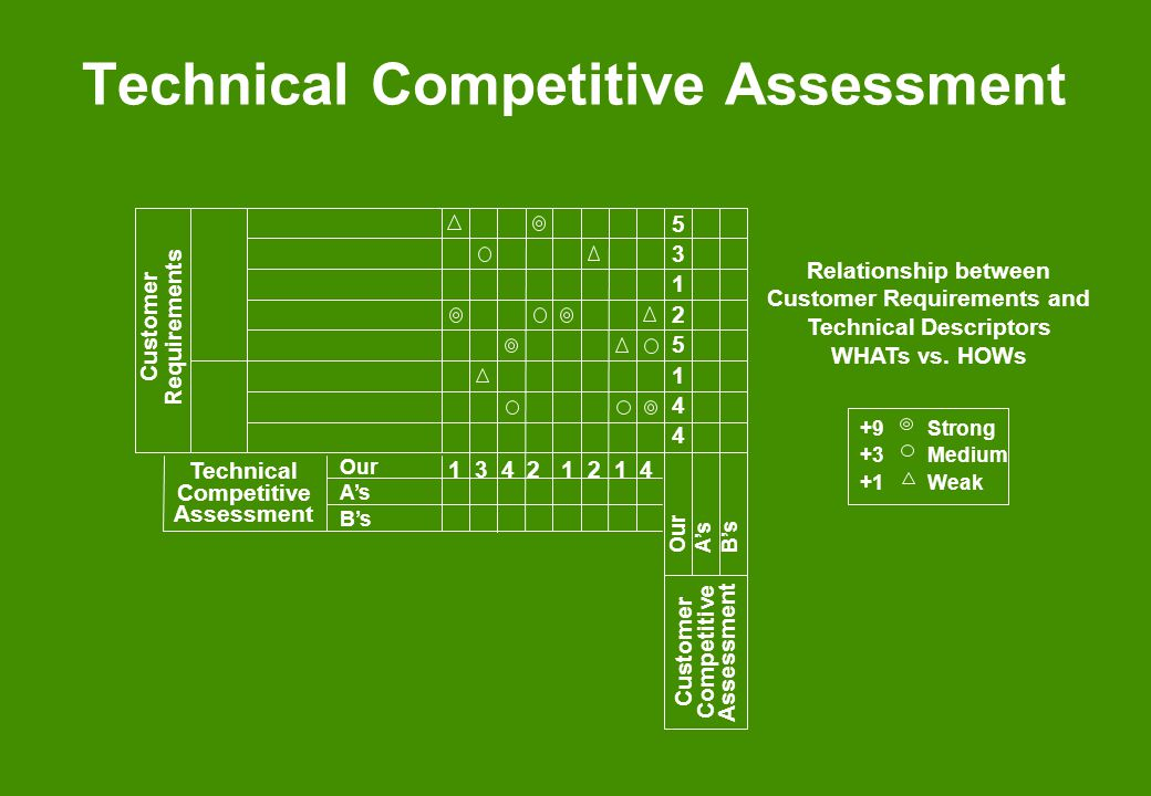 Technical Competitive Assessment
