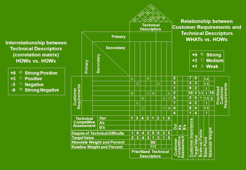 Customer Requirements and Technical Descriptors