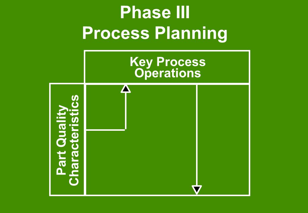 Phase III Process Planning