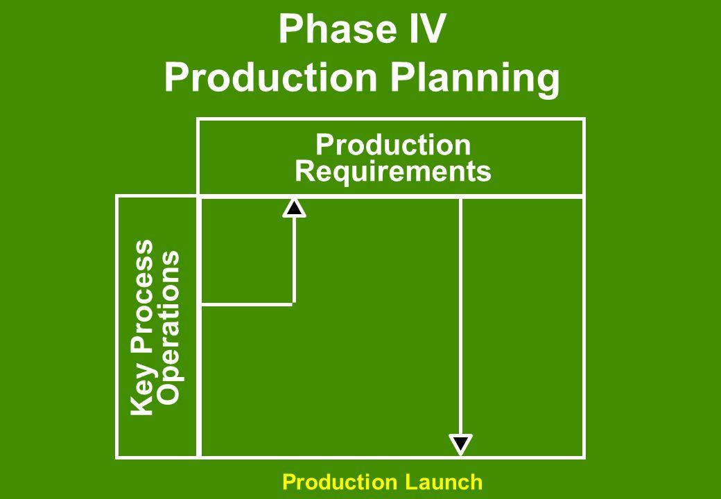 Phase IV Production Planning