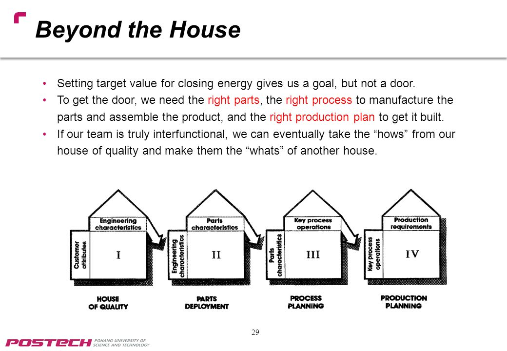 Beyond the House Setting target value for closing energy gives us a goal, but not a door.