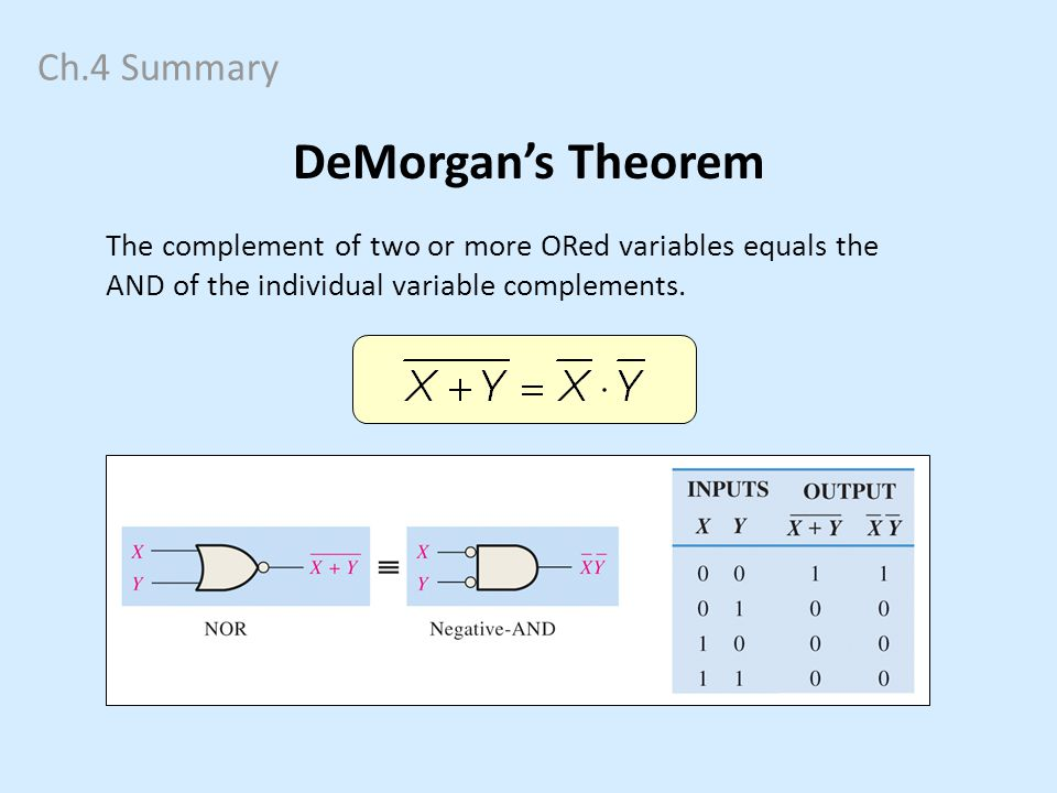DeMorgan's Theorem Ch.4 Summary