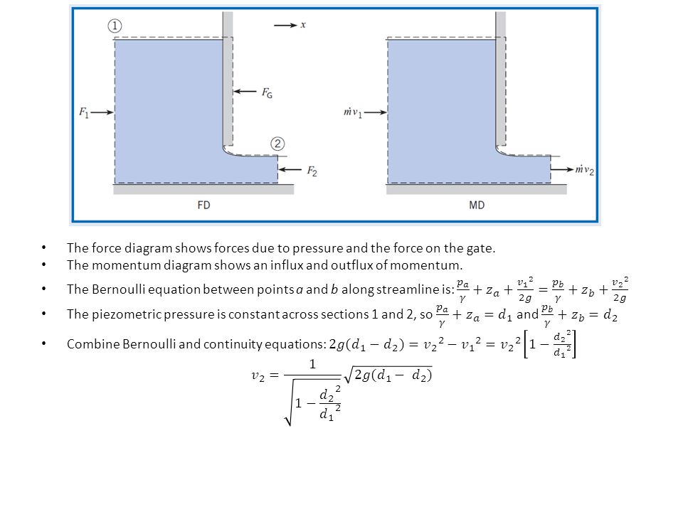 The force diagram shows forces due to pressure and the force on the gate.