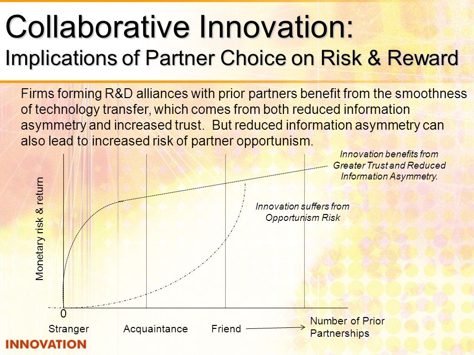 Innovation suffers from Opportunism Risk