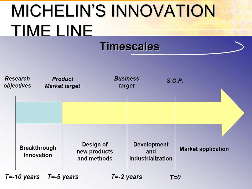 MICHELIN'S INNOVATION TIME LINE