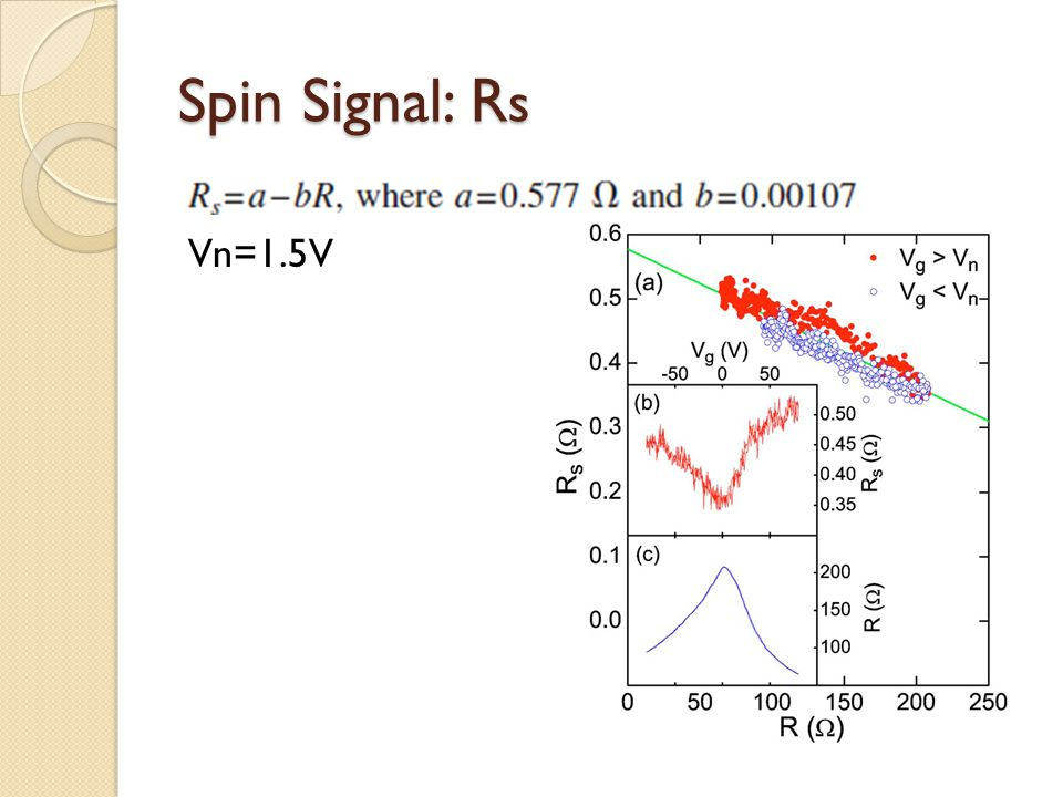 Spin Signal: Rs Vn=1.5V