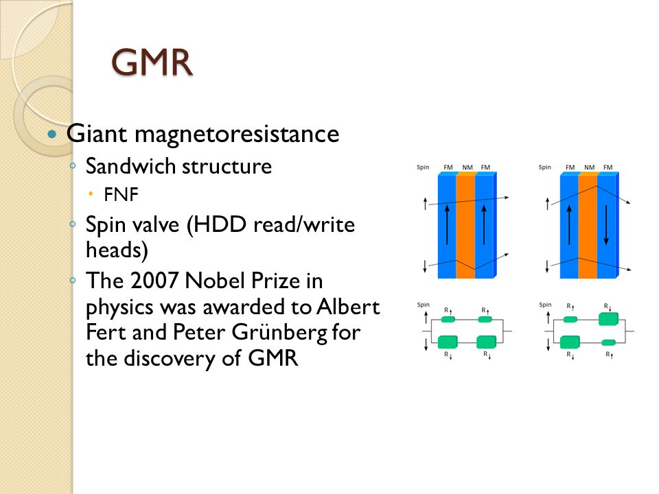 GMR Giant magnetoresistance Sandwich structure