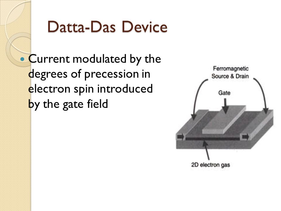 Datta-Das Device Current modulated by the degrees of precession in electron spin introduced by the gate field.
