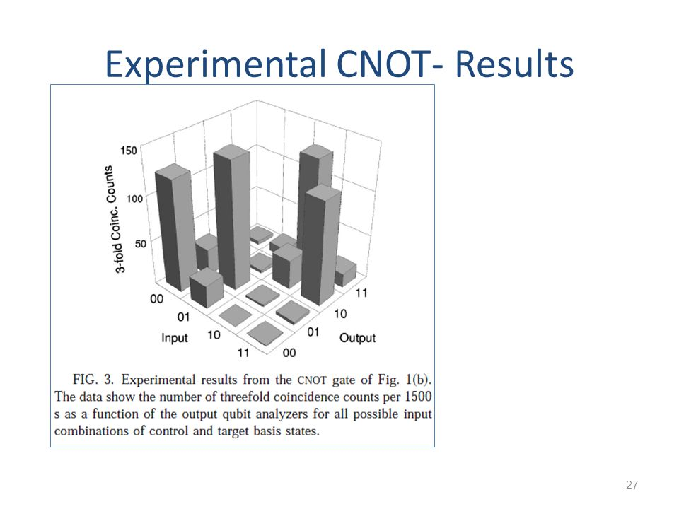 Experimental CNOT- Results