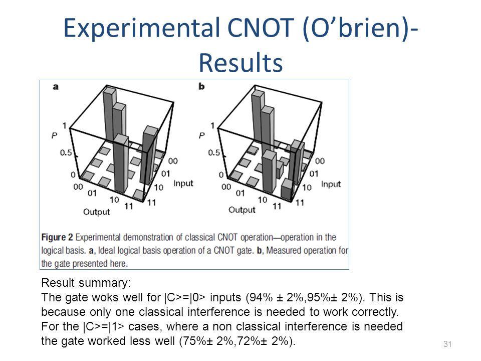 Experimental CNOT (O'brien)- Results
