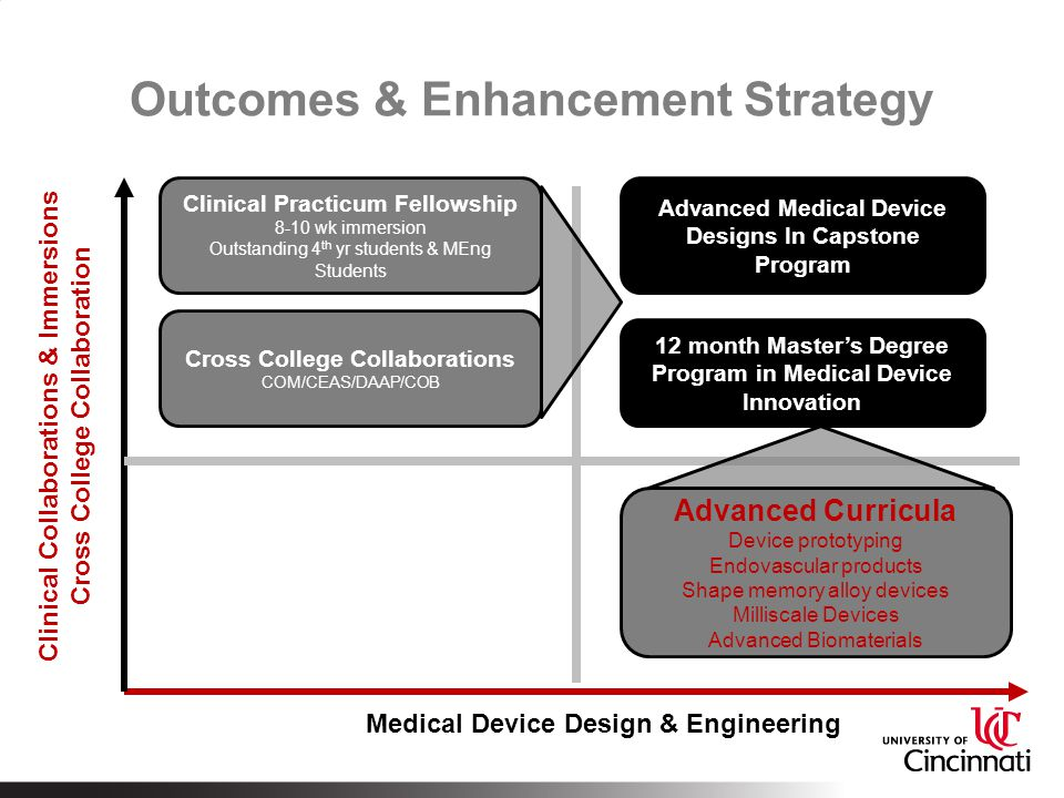 Outcomes & Enhancement Strategy