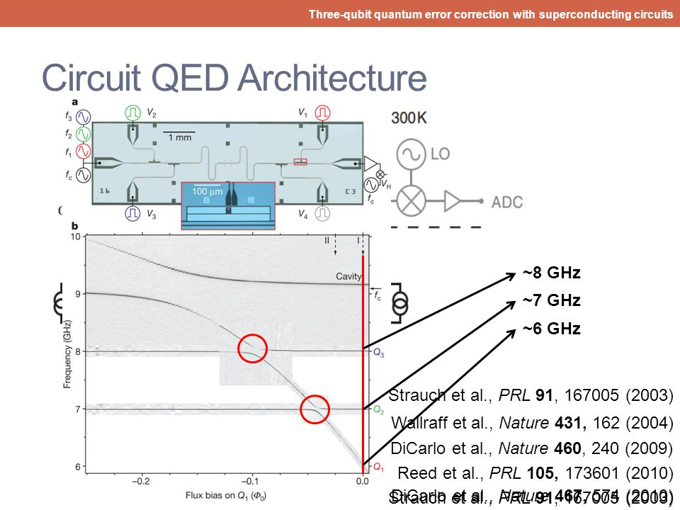 Circuit QED Architecture
