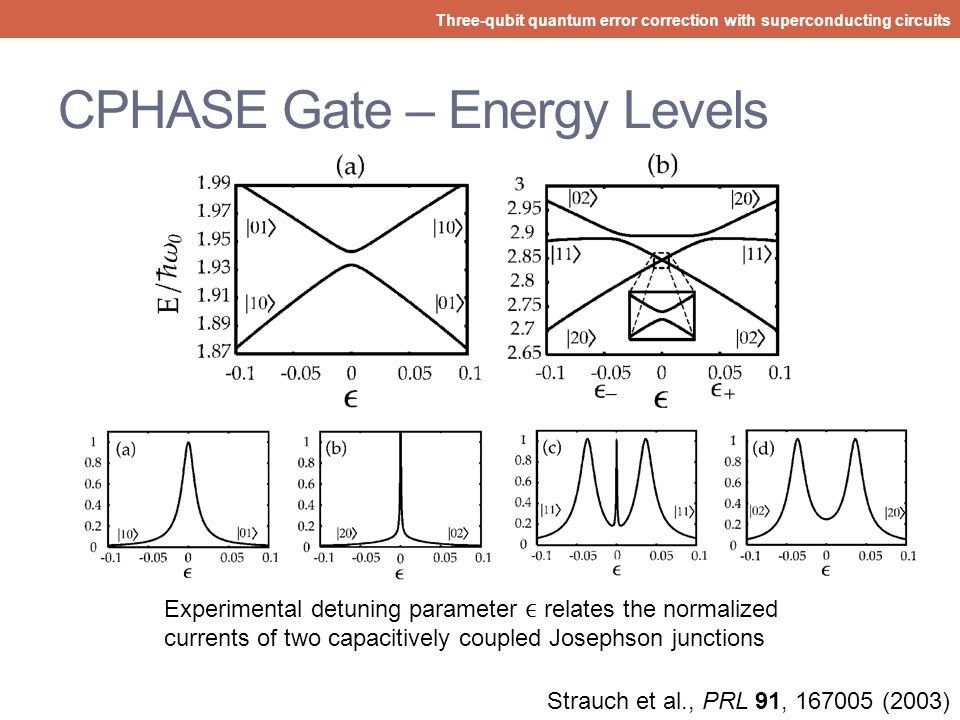CPHASE Gate – Energy Levels