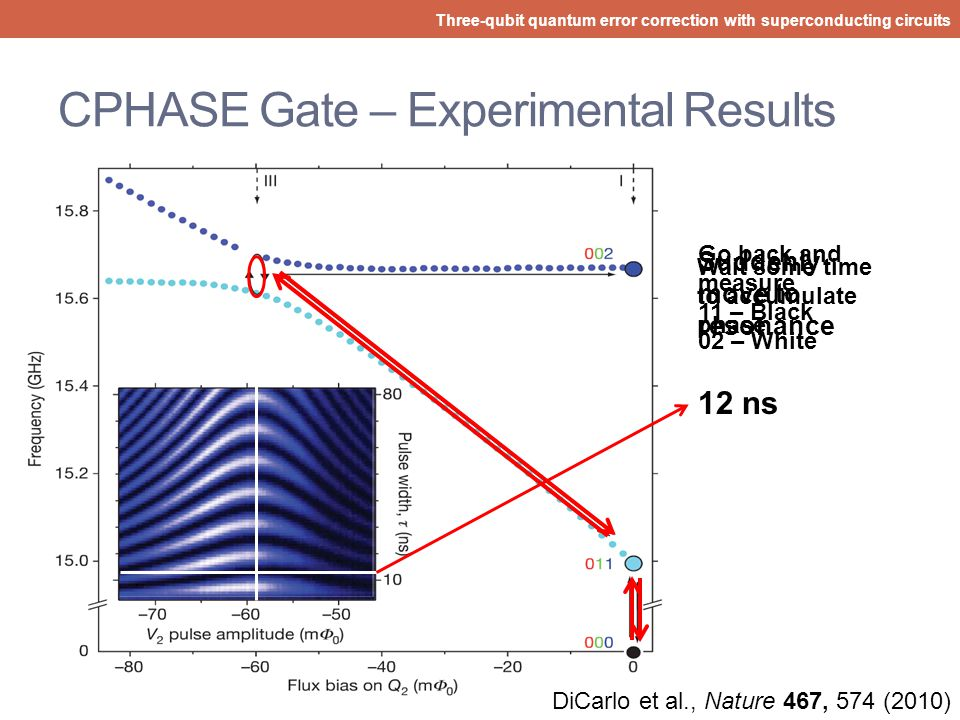 CPHASE Gate – Experimental Results