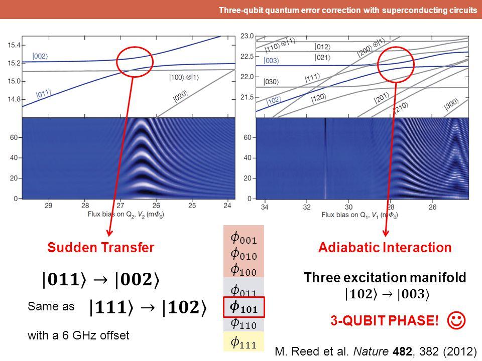  𝟎𝟏𝟏 →|𝟎𝟎𝟐〉 𝟏𝟏𝟏 →|𝟏𝟎𝟐〉 𝜙 001 𝜙 010 𝜙 100 Sudden Transfer