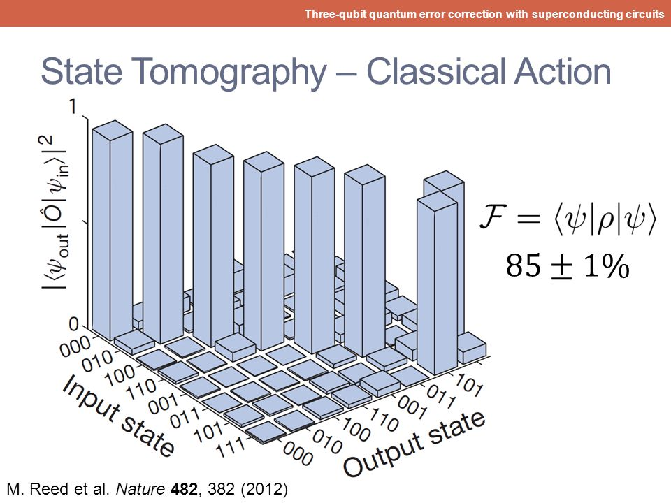 State Tomography – Classical Action