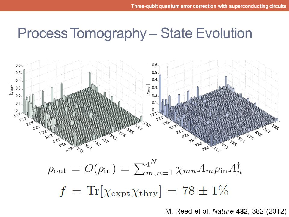 Process Tomography – State Evolution
