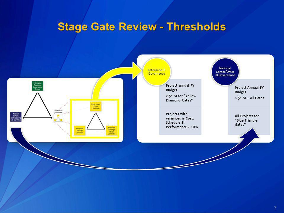 Stage Gate Review - Thresholds