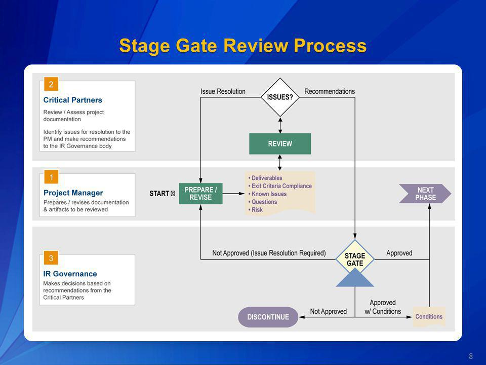 Stage Gate Review Process