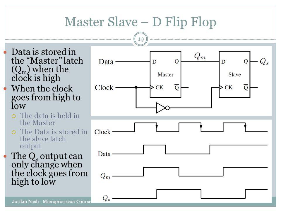 Master Slave – D Flip Flop