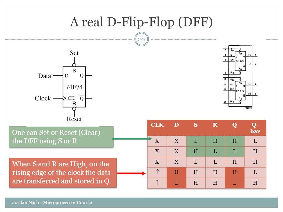 A real D-Flip-Flop (DFF)