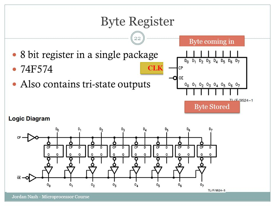 Byte Register 8 bit register in a single package 74F574