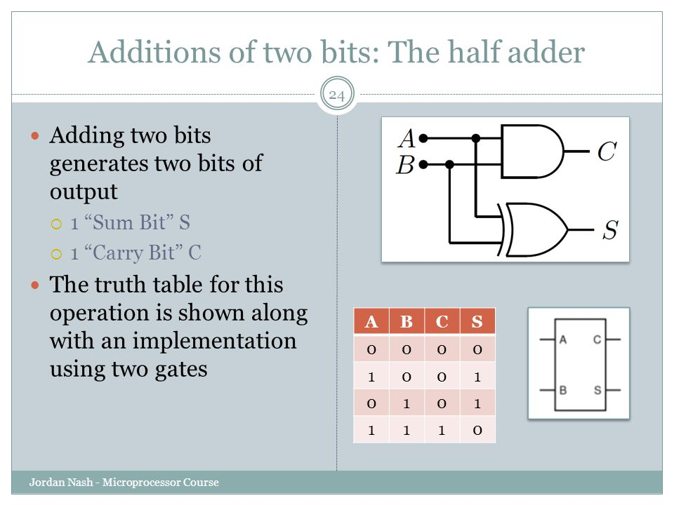 Additions of two bits: The half adder