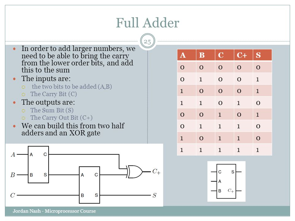 Full Adder In order to add larger numbers, we need to be able to bring the carry from the lower order bits, and add this to the sum.