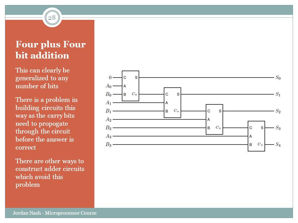 Four plus Four bit addition