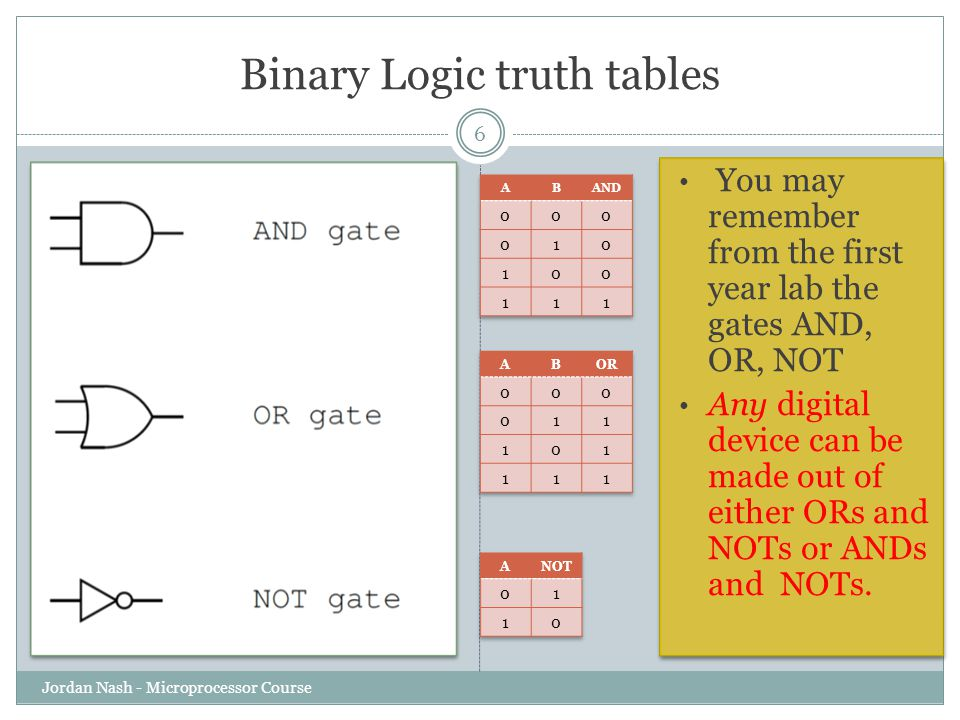 Binary Logic truth tables