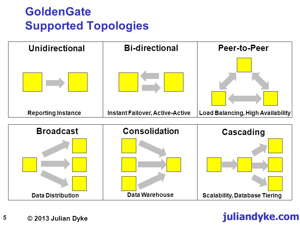 GoldenGate Supported Topologies
