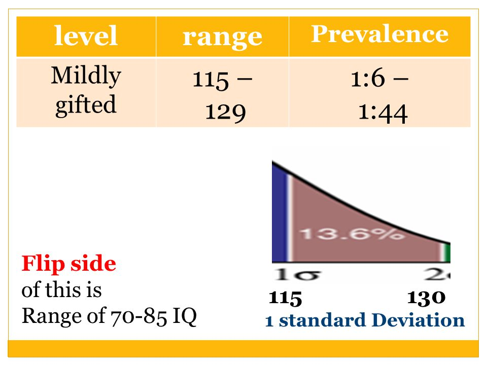 level range 115 – 129 1:6 – 1:44 Prevalence Mildly gifted Flip side