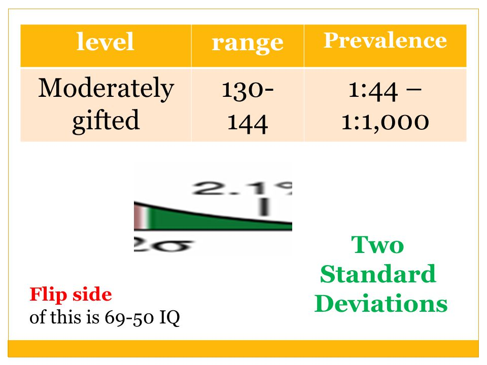 Moderately gifted 130- 144 1:44 – 1:1,000 level range Two Standard