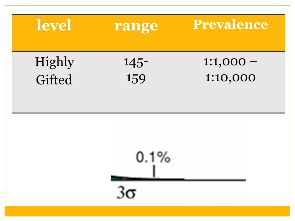 level range Prevalence Highly Gifted 145- 159 1:1,000 – 1:10,000