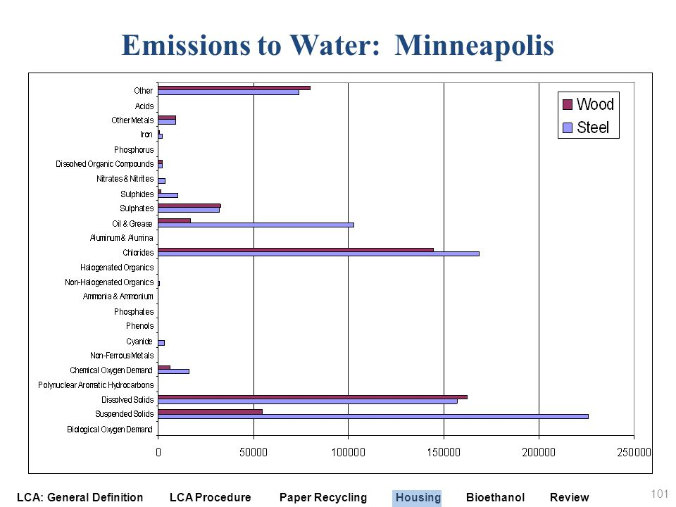 Emissions to Water: Minneapolis
