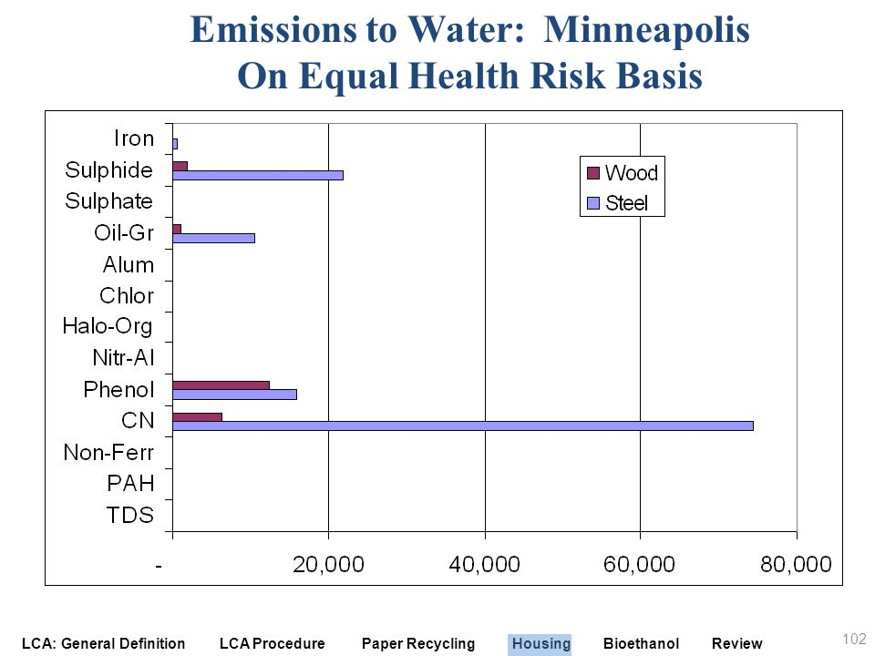 Emissions to Water: Minneapolis On Equal Health Risk Basis