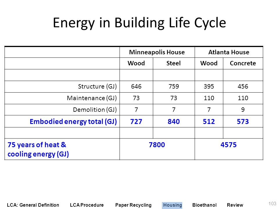 Energy in Building Life Cycle