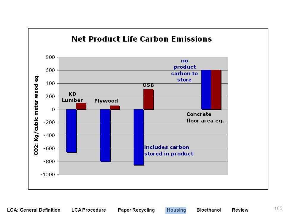 The fact that wood products store carbon is independent of the energy required to produce products. Since forest carbon is neutral on any given sustainable rotation, the carbon in the portion of the log that ends up in products extends the carbon stored in the forest to storage in products which subtracts from the carbon emissions to produce the product for the life of the product. The net carbon impact of using wood products i.e. carbon emissions from energy used less the increased carbon stored in the product is substantially better than carbon neutral. While OSB is more energy intensive, it is also more dense and stores the most carbon over the product life offsetting the greater use of energy. Concrete does not store carbon but may absorb a small amount of CO2 over its life (not shown).