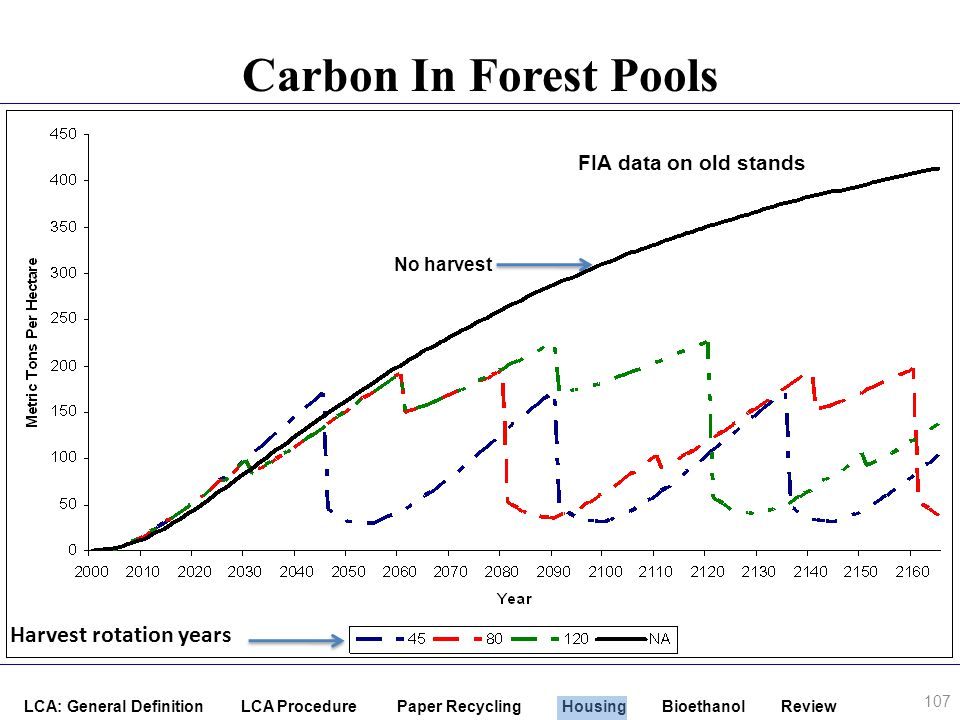 Carbon In Forest Pools Harvest rotation years FIA data on old stands