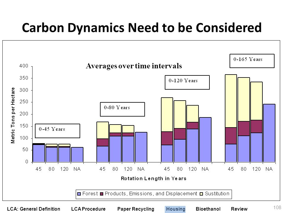 Carbon Dynamics Need to be Considered