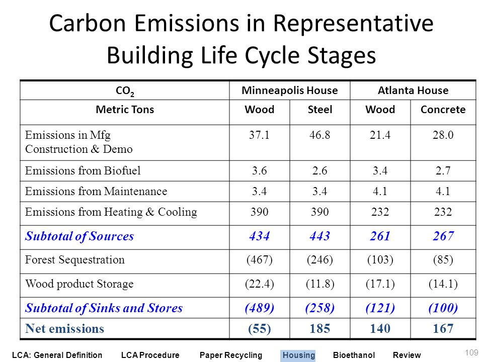 Carbon Emissions in Representative Building Life Cycle Stages