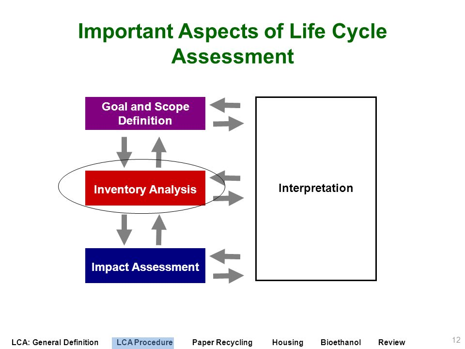 Important Aspects of Life Cycle Assessment