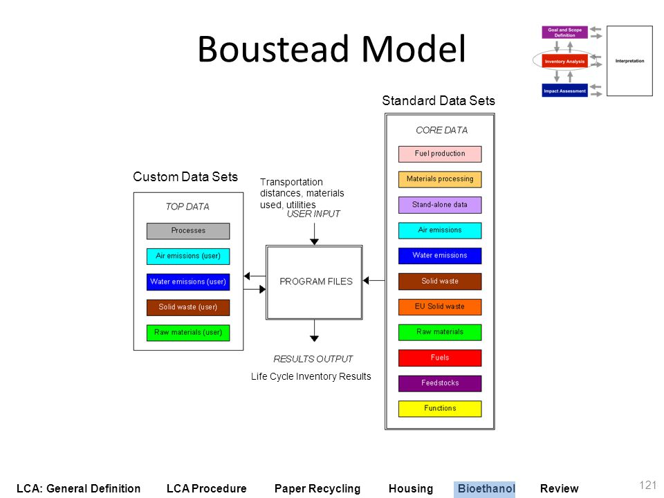 Boustead Model Standard Data Sets Custom Data Sets